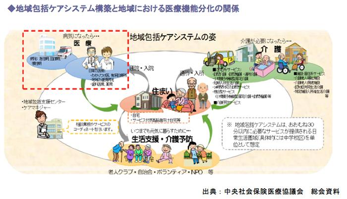 地域包括ケアシステム構築と地域における医療機能分化の関係
