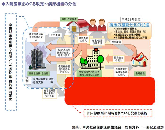 入院医療をめぐる改定~病床機能の分化