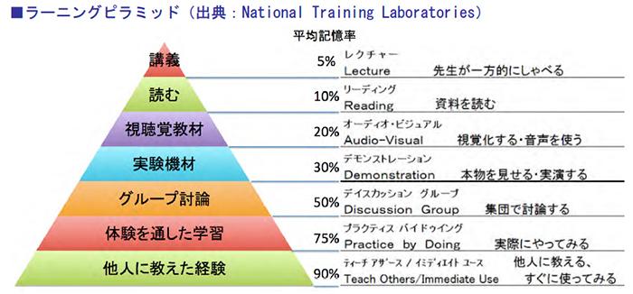 ラーニングピラミッド(出典:National Training Laboratories)