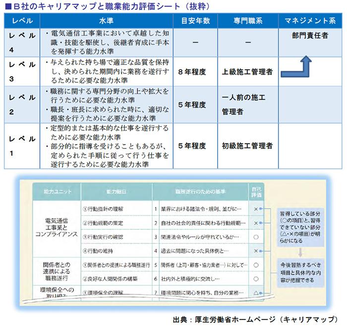 キャリアマップと職業能力評価シート
