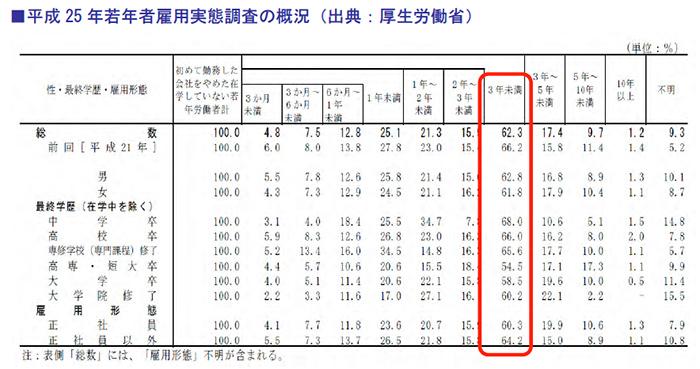 平成25年若年者雇用実態調査の概況(出典:厚生労働省)