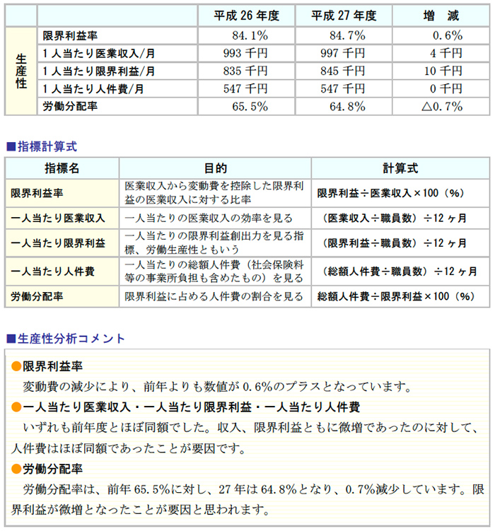 生産性分析 前年対比