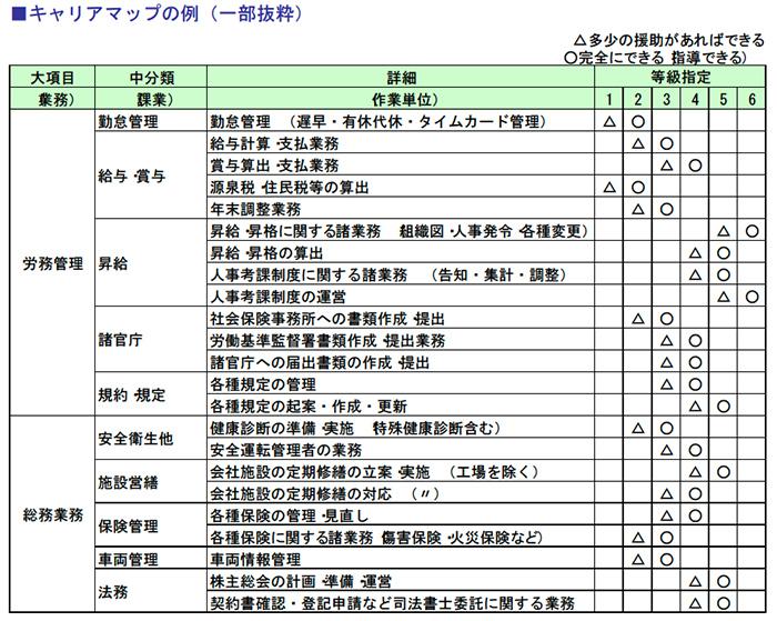 キャリアマップの例(一部抜粋)
