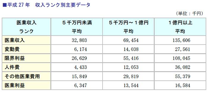 平成27年収入ランク別主要データ