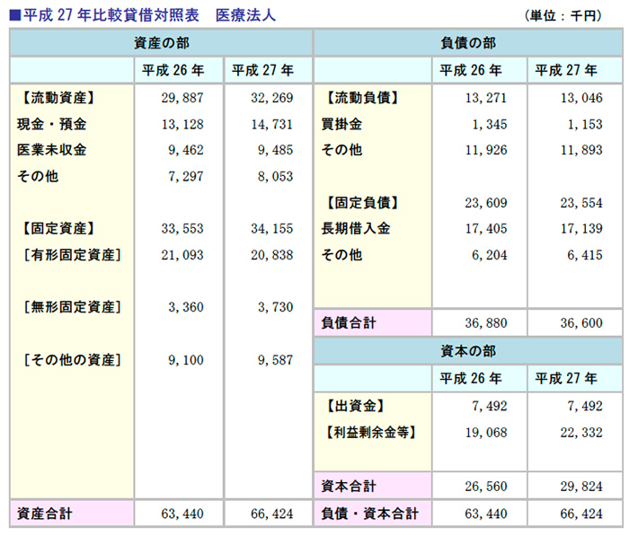 平成27年比較貸借対照表・医療法人