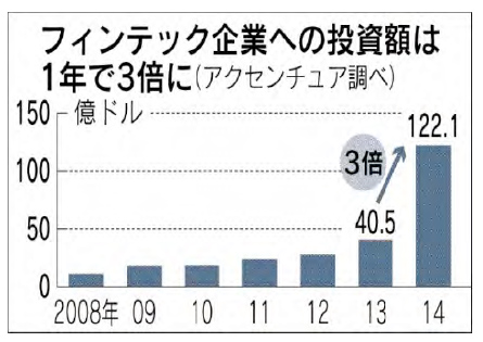 フィンテック企業への投資額は1年で3倍に