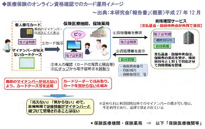 医療保険のオンライン資格確認でのカード運用イメージ