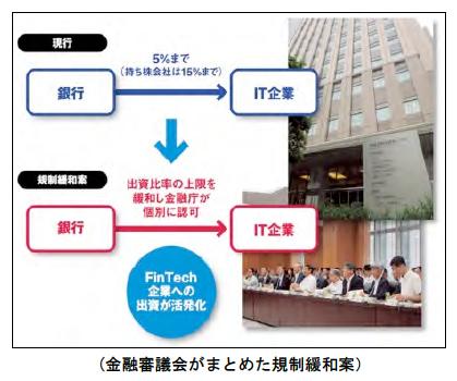 金融審議会がまとめた規制緩和案
