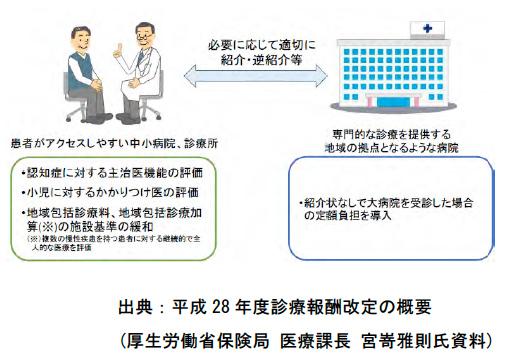 外来の機能分化・連携の推進