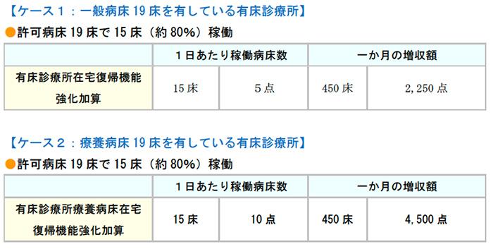 :一般病床19 床を有している有床診療所、許可病床19 床で15 床(約80%)稼働、許可病床19床で15床(約80%)稼働
