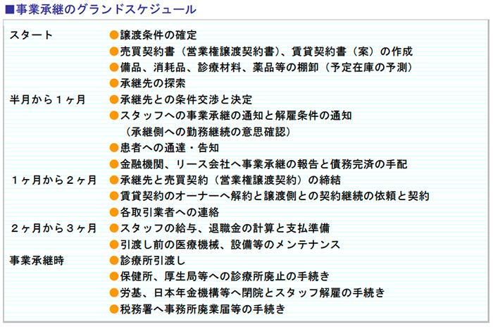 事業承継のグランドスケジュール