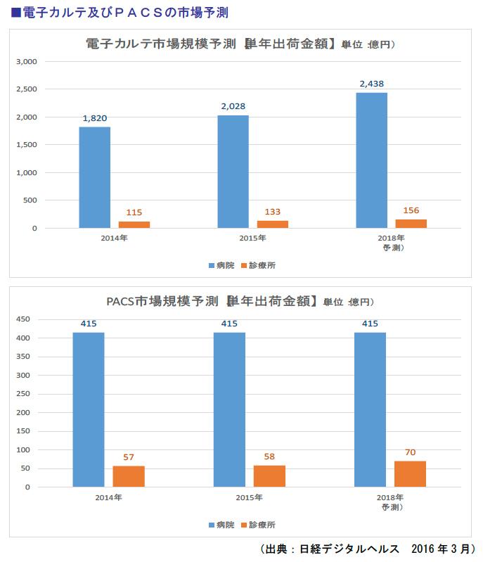 電子カルテ及びPACSの市場予測