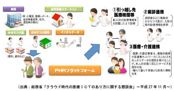 病診連携、医療・介護連携における活用