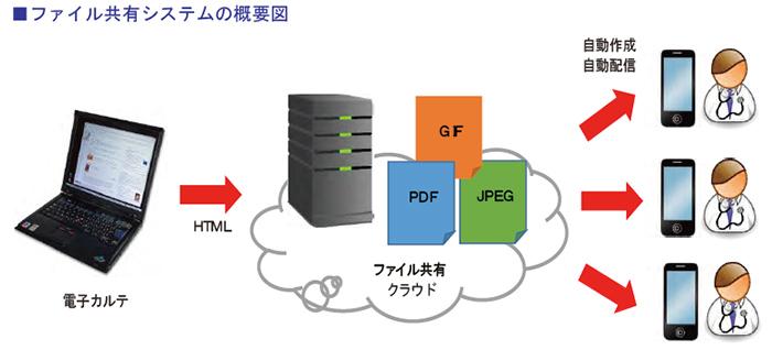 ファイル共有システムの概要図