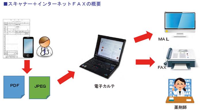 スキャナー+インターネットFAXの概要