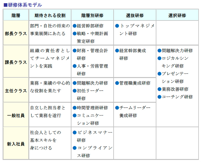 研修体系モデル