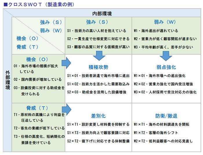 クロスSWOT(製造業の例)
