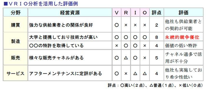 VRIO分析を活用した評価例