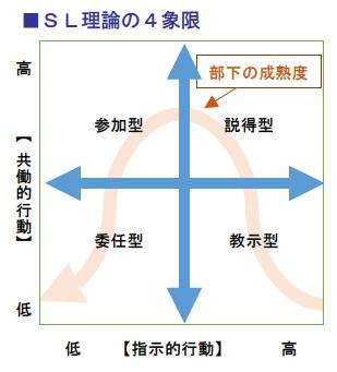 SL理論の4象限