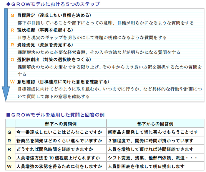GROWモデルにおける5つのステップ、GROWモデルを活用した質問と回答の例