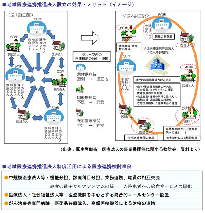 地域医療連携推進法人設立の効果・メリット(イメージ)、地域医療連携推進法人制度活用による医療連携検討事例