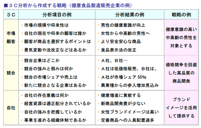 3C分析から作成する戦略(健康食品製造販売企業の例)