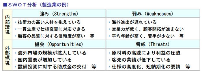 SWOT分析(製造業の例)