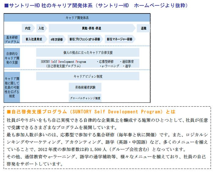 サントリーHD社のキャリア開発体系(サントリーHD ホームページより抜粋)