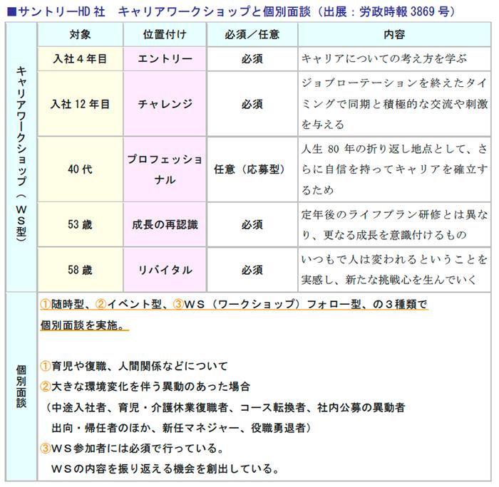 サントリーHD社 キャリアワークショップと個別面談(出展:労政時報3869号)