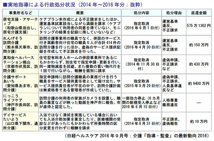 実地指導による行政処分状況(2014年~2016年分:抜粋)