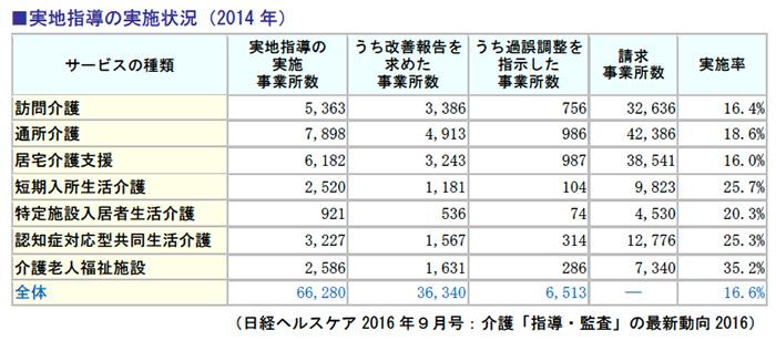 実地指導の実施状況(2014年)