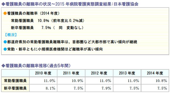 看護職員の離職率の状況~2015年病院看護実態調査結果:日本看護協会、看護職員の離職率推移(過去5年間)