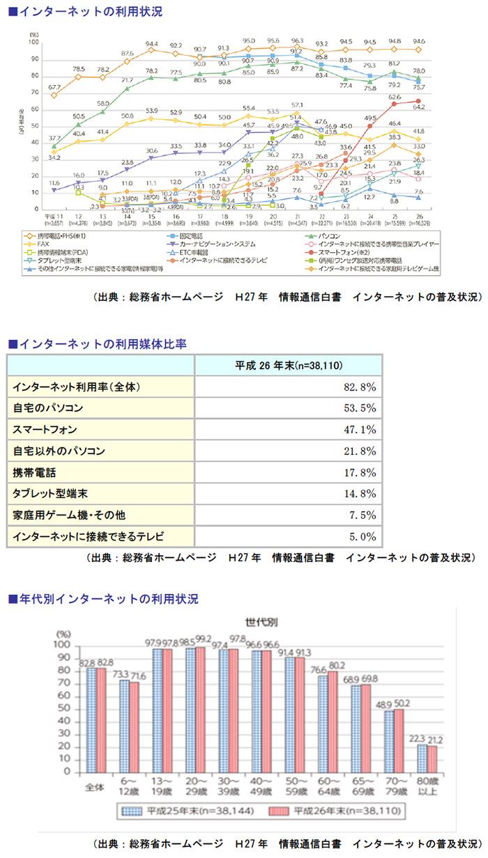 インターネットの利用状況、インターネットの利用媒体比率、年代別インターネットの利用状況