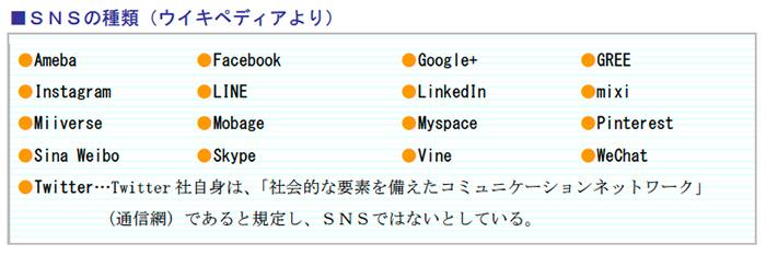 SNSの種類(ウイキペディアより)