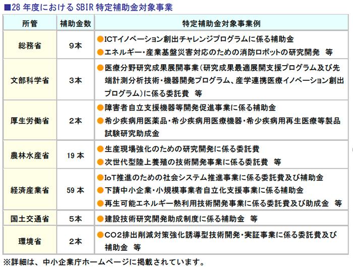 28年度におけるSBIR特定補助金対象事業