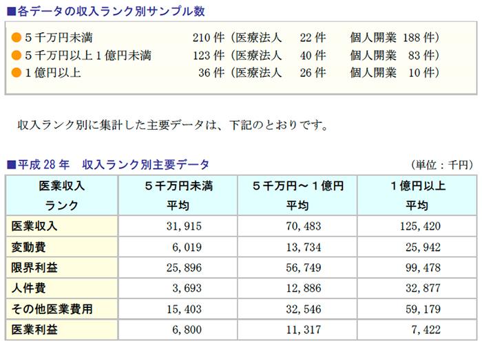 各データの収入ランク別サンプル数、平成28年 収入ランク別主要データ