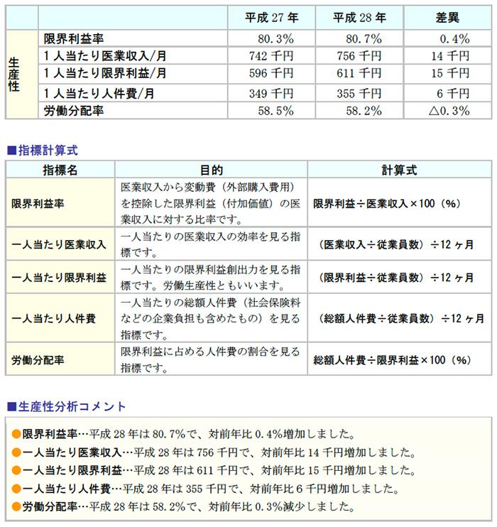 指標計算式、生産性分析コメント