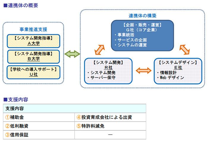 連携体の概要、支援内容