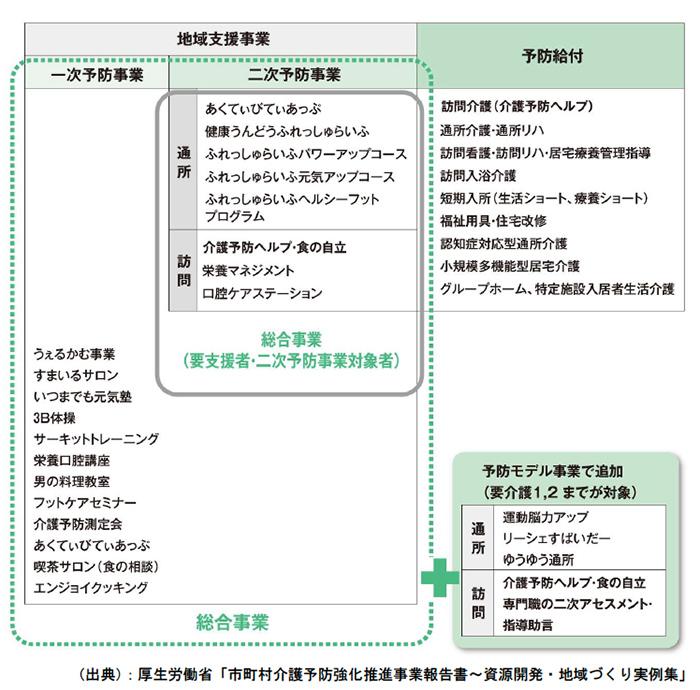 介護予防施策の全体構成