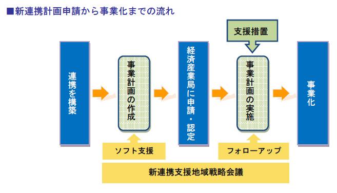 新連携計画申請から事業化までの流れ