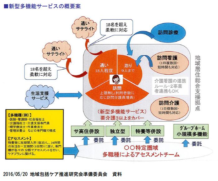 新型多機能サービスの概要案