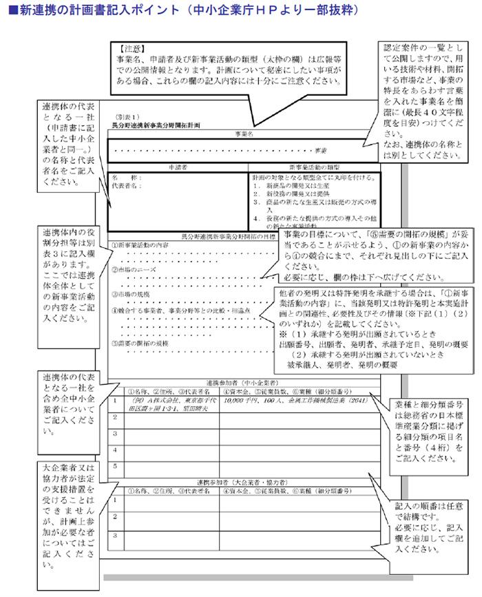 新連携の計画書記入ポイント(中小企業庁HPより一部抜粋)