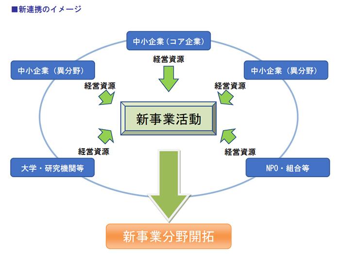 新連携のイメージ