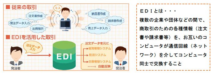 ITシステム(EDI:Electronic Data Interchange)