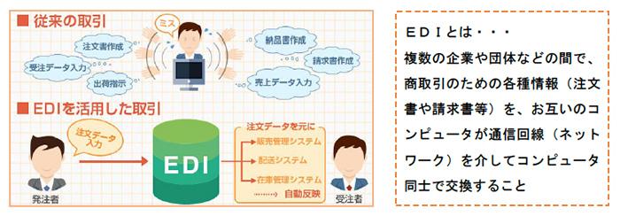 ITシステム(EDI:Electronic Data Interchange)