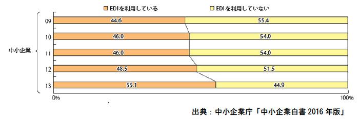 経済産業省による「情報処理実態調査」の結果
