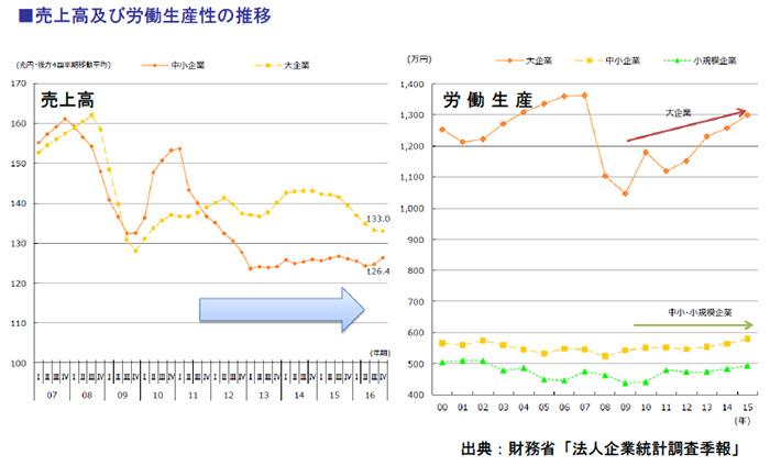 売上高及び労働生産性の推移