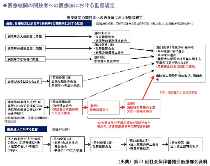 医療機関の開設者への医療法における監督規定