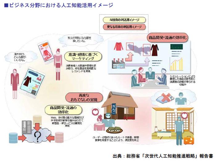 ビジネス分野における人工知能活用イメージ
