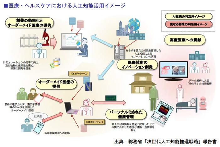 医療・ヘルスケアにおける人工知能活用イメージ